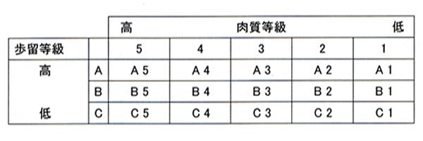 牛の等級表